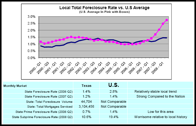 NAR Q2 08 Foreclosures