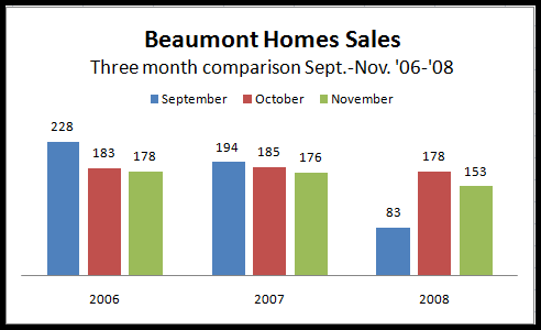 Beaumont sales 3yr comparison