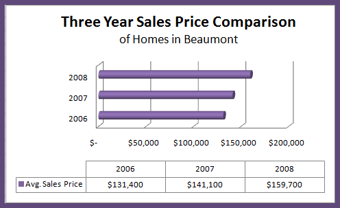 3yr sale price comparison