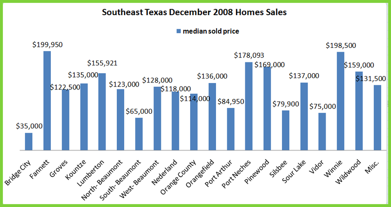 Dec Home Sales by area