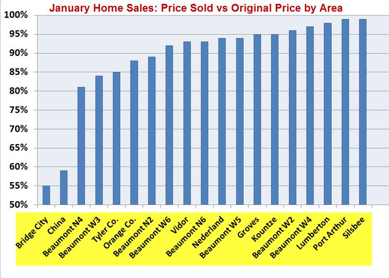Jan. Sales % of Asking Graph1
