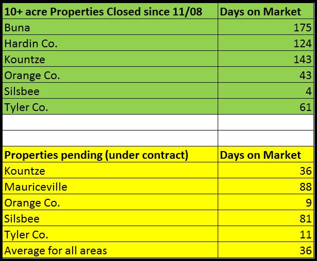 10+ acre properties sales data