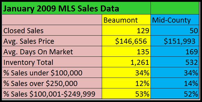 Jan_09 MLS data
