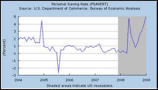 US savings graph