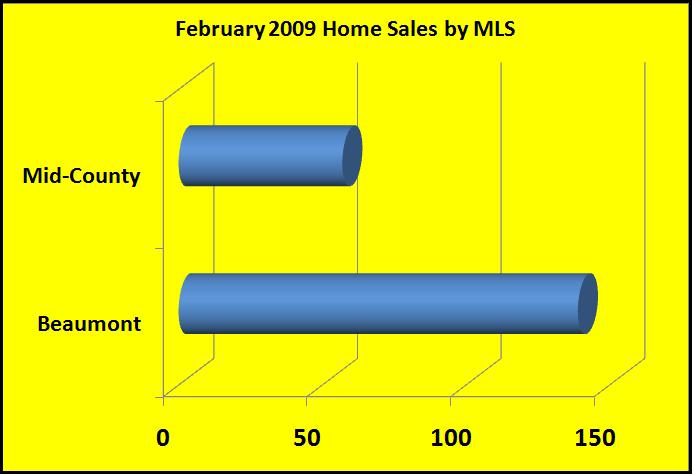 Feb. Home Sales