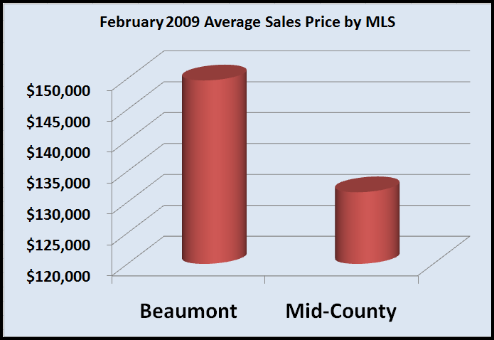 Feb. Avg Sales Price