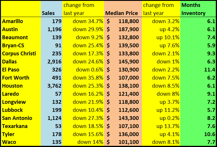 Feb Sales by City
