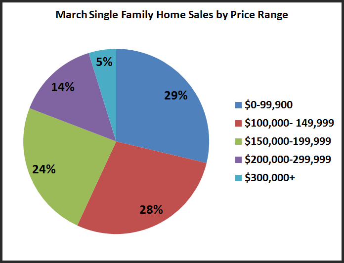 March Sales by Price Range
