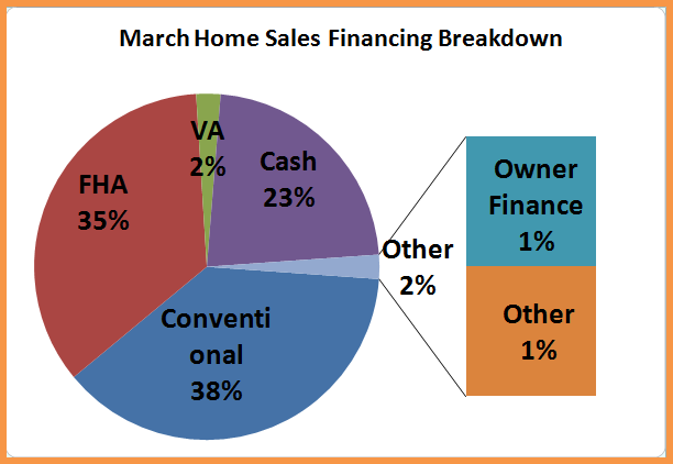March Sales by Loan Type