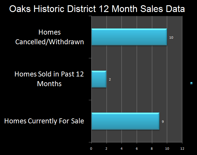 Historic District Sales Chart