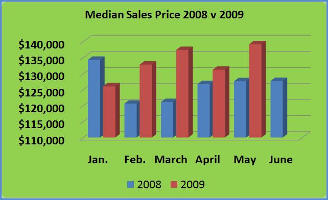 Median Price 08v09