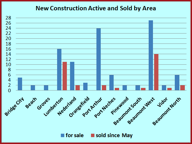 New construction by area