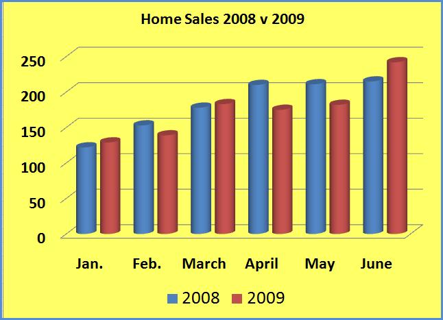 Home sales 08v09