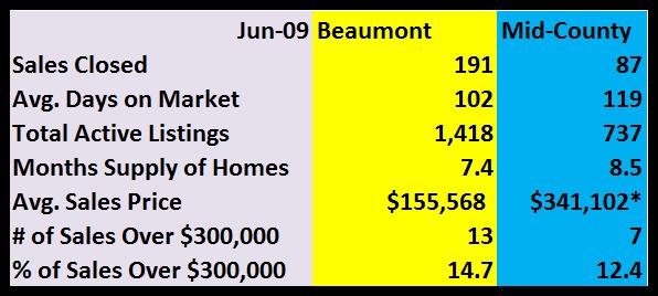June MLS Stats