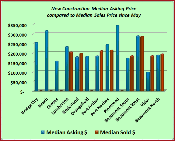New construction by price