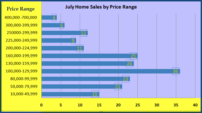 July Sales by $