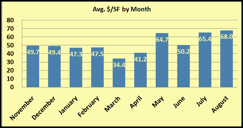 Bridge City $ per sf by month