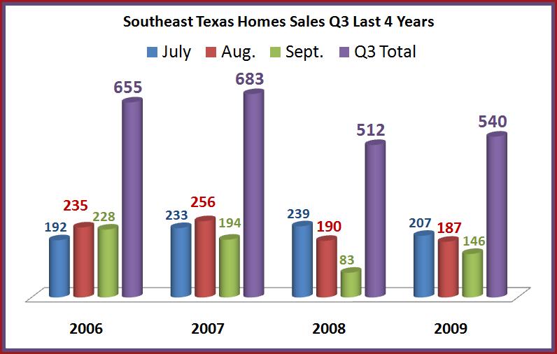 Q3 home sales 4 yr