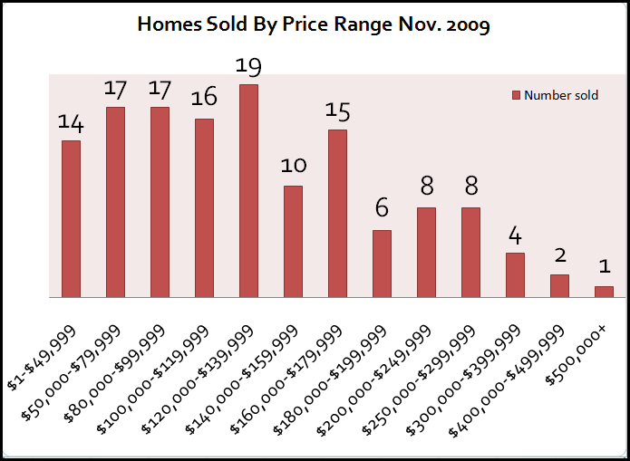 Nov_sales