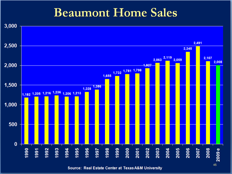 Beaumont Home Sales_Dr G