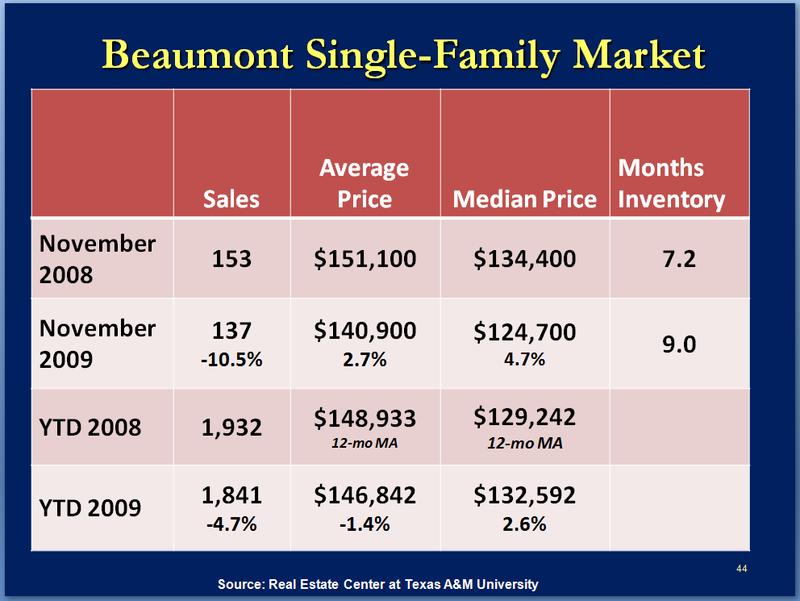 Beaumont SFR Market_Dr G