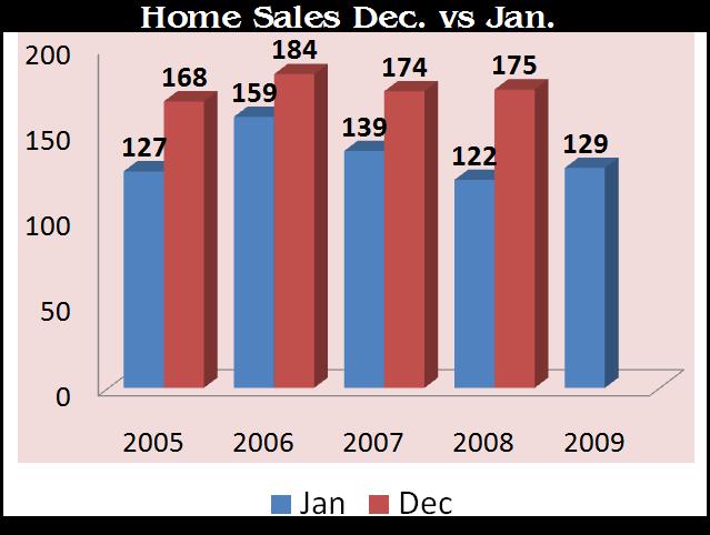 Dec_Jan Home sales