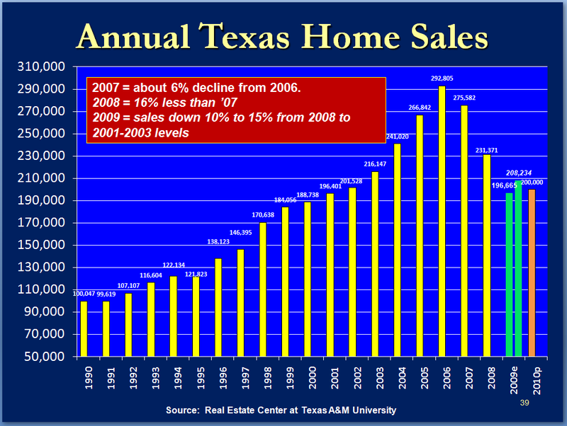 Texas Home Sale_Dr G