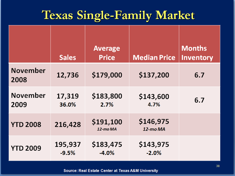 Texas SFR Market_Dr G