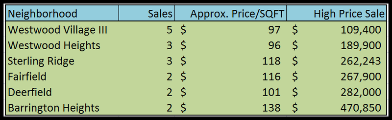New Construction Sales