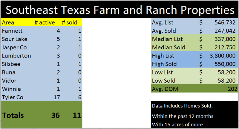 Farm & ranch sales