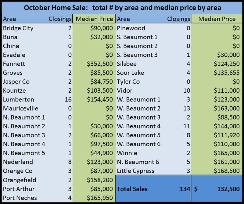 Oct Sales area_med