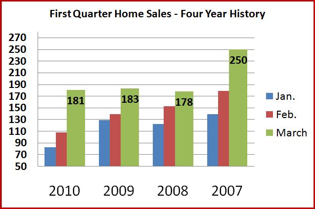 Q1 sales 4 year