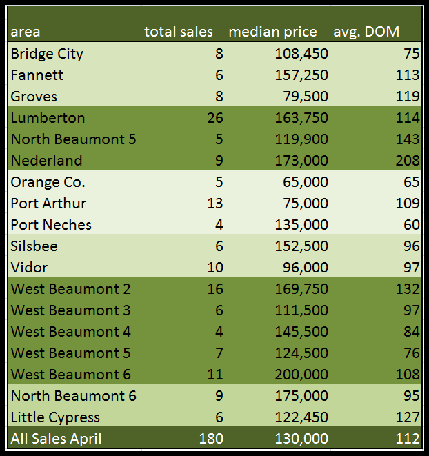 April Sales All