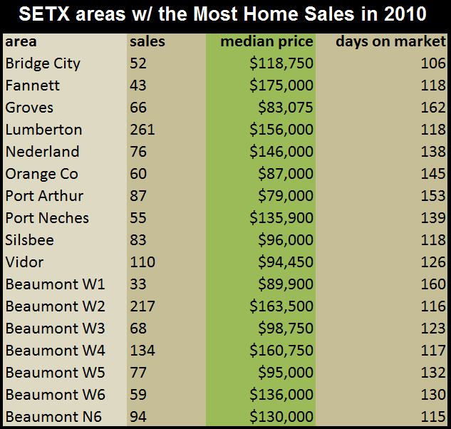 2010 most sales