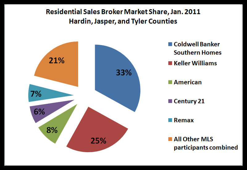 Broker market share