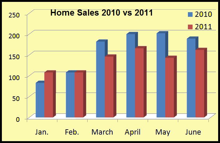 2010 v 2011 sales