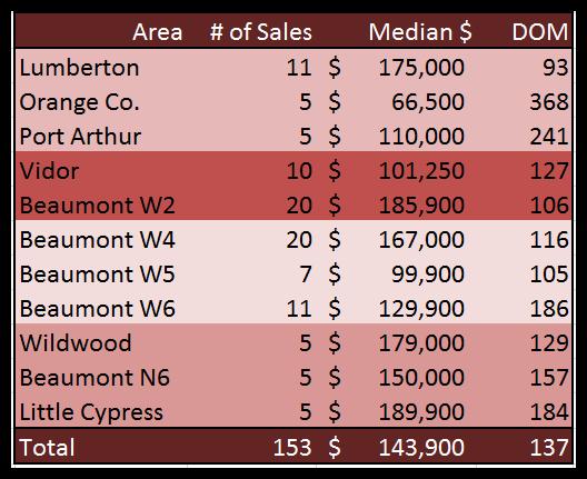 2011 July Sales