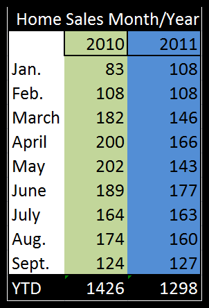 2010v2011 sales