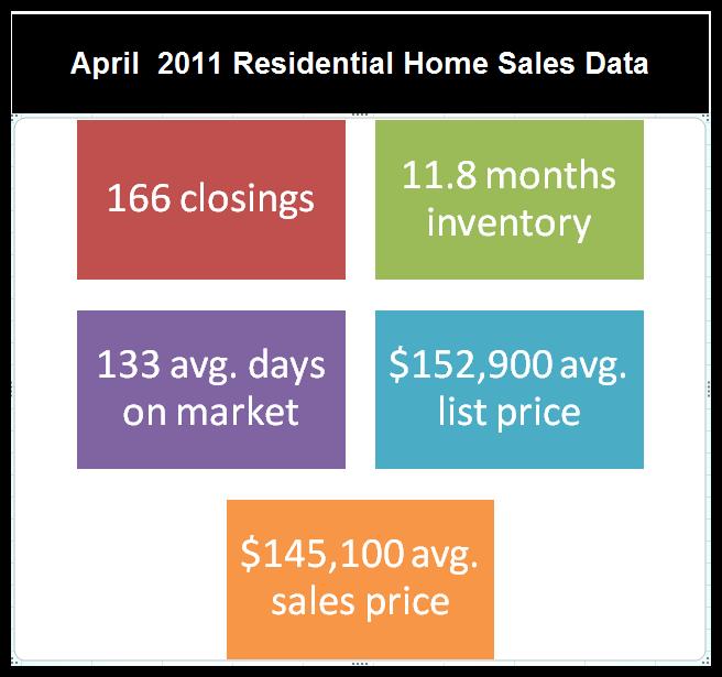 April data