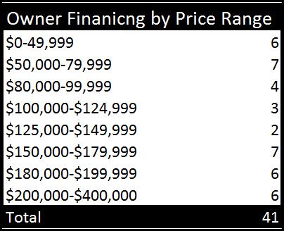 owner finance