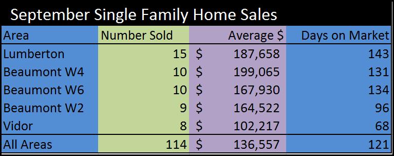 2011 Sept Sales