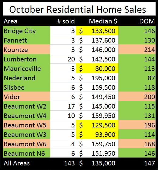 Oct sales