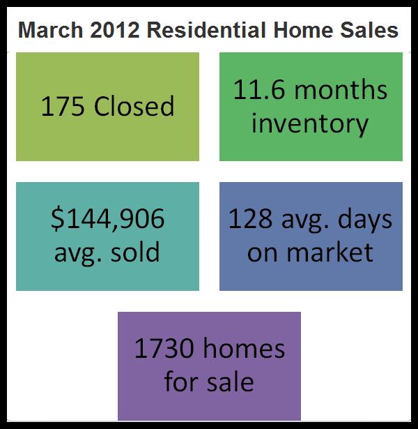 March 2012 Sales
