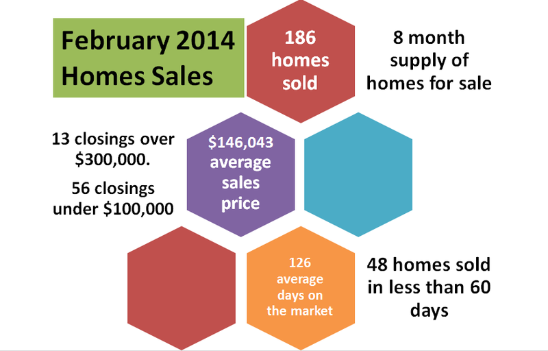 2014 Feb Homes Sales