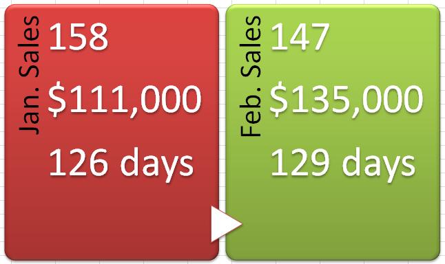 2014 Sales Jan Feb