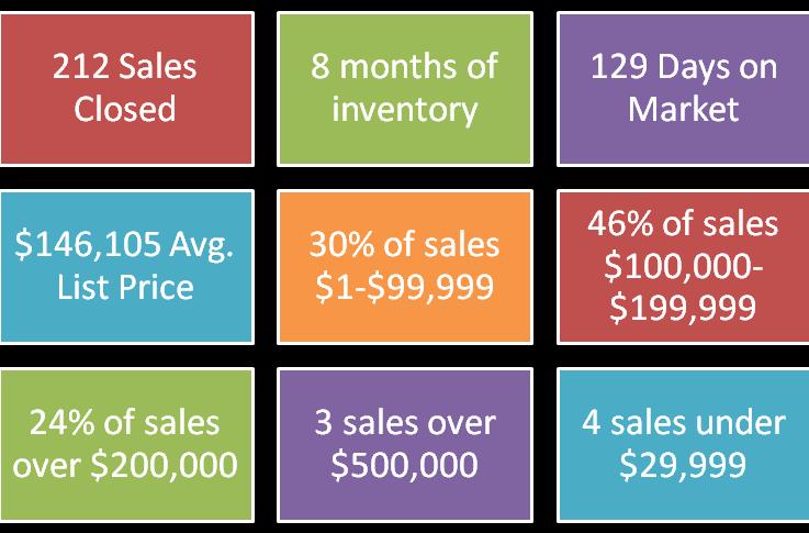 July 14 Sales Stats