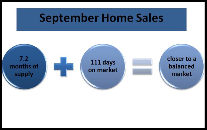 September sales stats