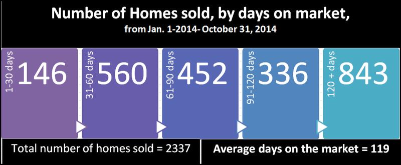 2014 days on market