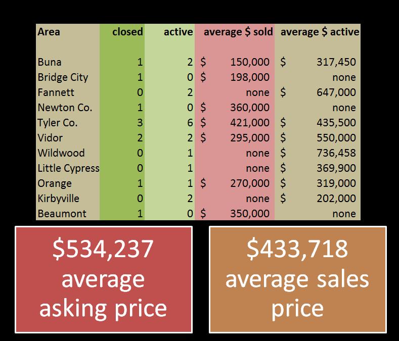 2015 Ranch sales