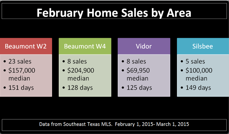 Feb Home Sale by Area 2
